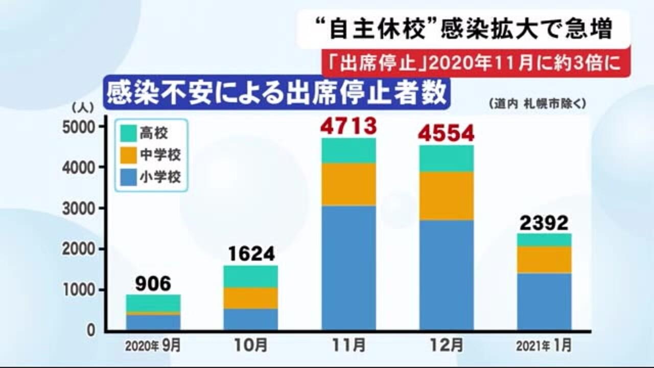 休校 自主 コロナ対策で「子供の自主休校」64.0%が賛同できる~日本トレンドリサーチ調査|KKS Web:教育家庭新聞ニュース|教育家庭新聞社