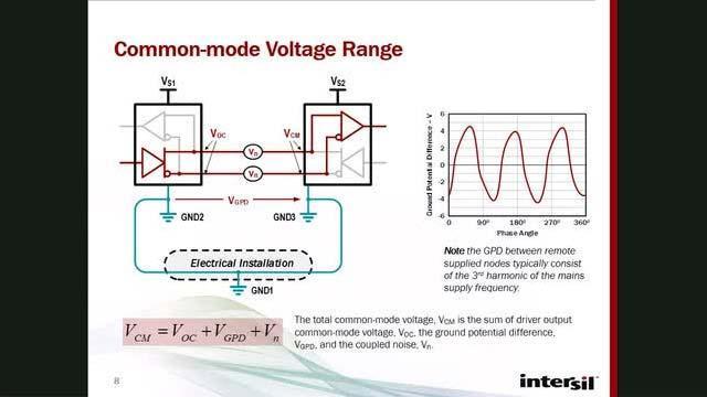 High-Speed RS-485 Interface Webinar | Renesas Electronics